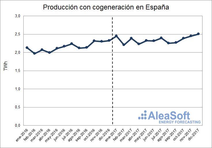 AleaSoft - Producción con cogeneración de España