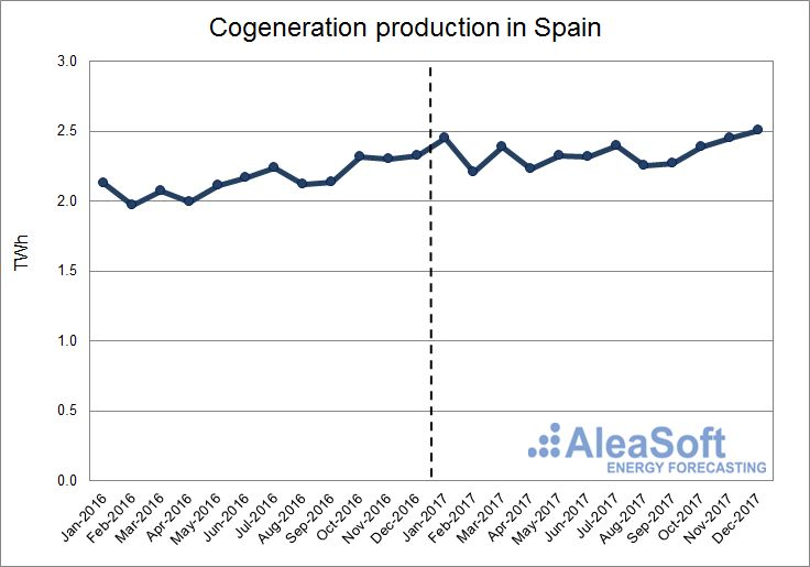 AleaSoft - Cogeneration production in Spain