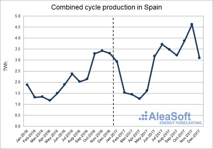 AleaSoft - Combined cycles production in Spain
