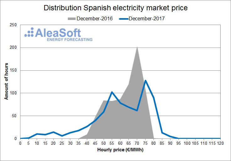 AleaSoft - December - Distribution of the hourly price of the Spanish day-ahead market