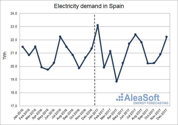 AleaSoft - Electricity Demand in Spain