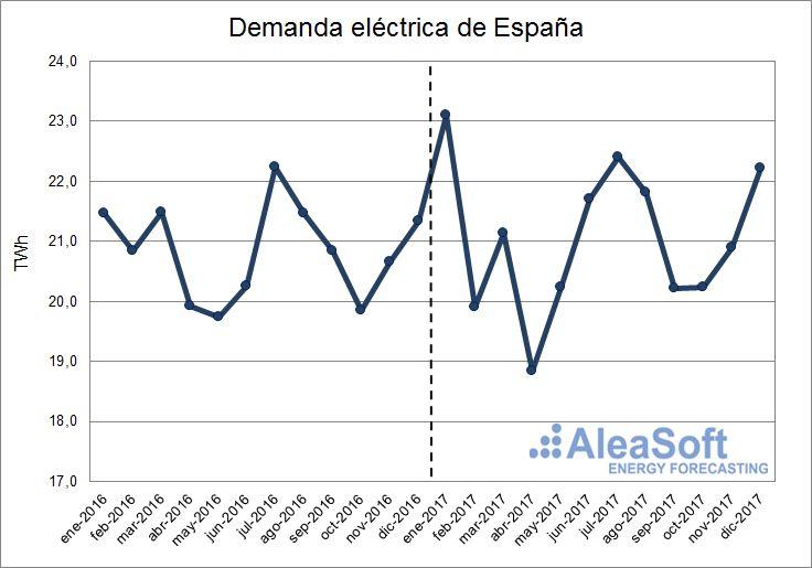 AleaSoft - Demanda eléctrica de España