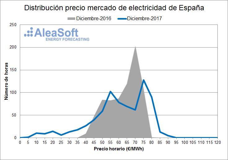 AleaSoft - Distribución de precios del mercado diario eléctrico español - Diciembre