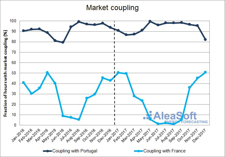 AleaSoft - Monthly fraction of hours with market coupling with Portugal and with France