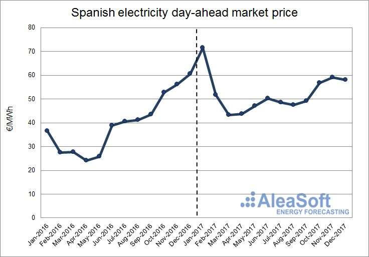 AleaSoft - Price of the Spanish electricity day-ahead Market