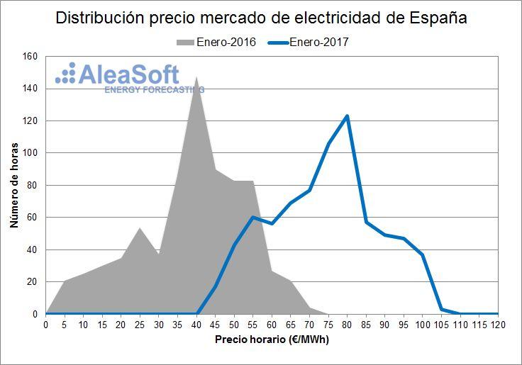 AleaSoft - Distribución de precios del mercado diario eléctrico español - Enero