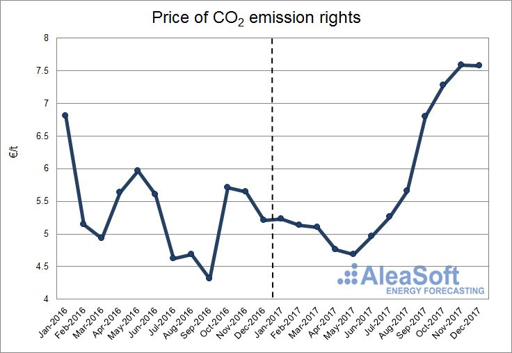AleaSoft - Price of CO2 emission rights
