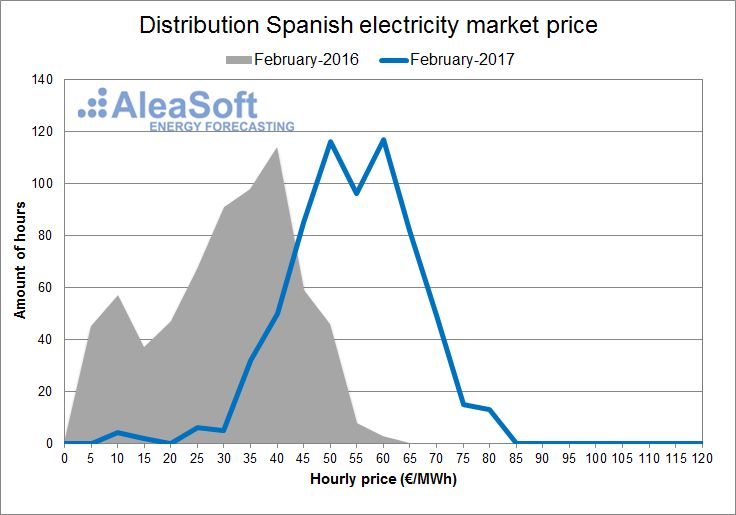 AleaSoft - February - Distribution of the hourly price of the Spanish day-ahead market