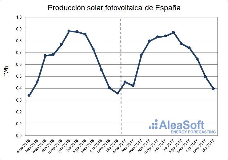 AleaSoft - Producción de fotovoltaica de España