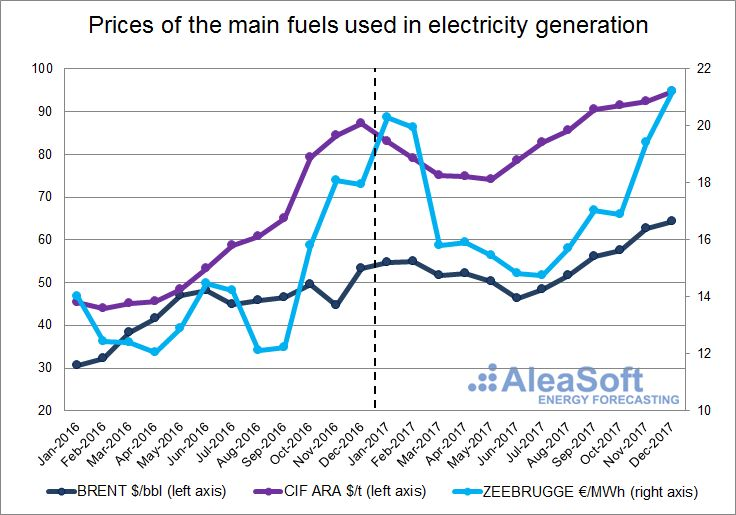 AleaSoft - Price of the main fuels used in electricity generation