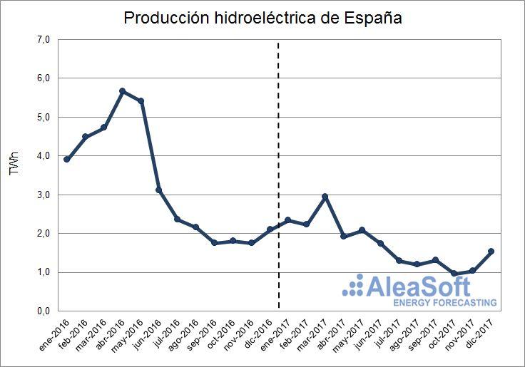 AleaSoft - Producción hidroeléctrica de España