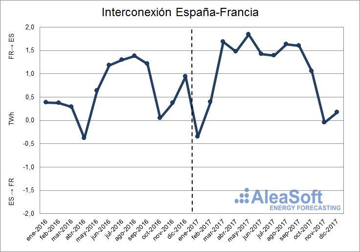 AleaSoft - Interconexión entre España y Francia