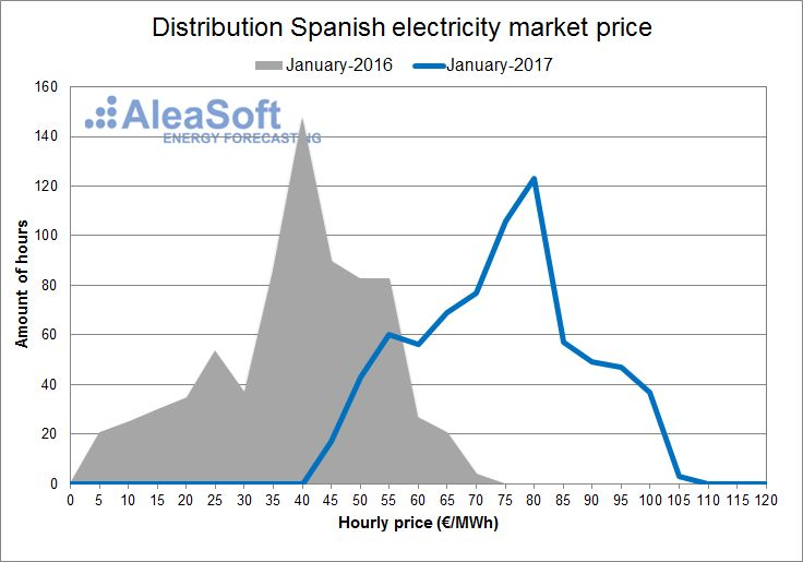 AleaSoft - January - Distribution of the hourly price of the Spanish day-ahead market