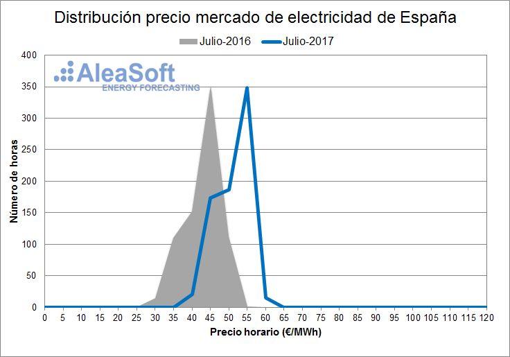 AleaSoft - Distribución de precios del mercado diario eléctrico español - Julio