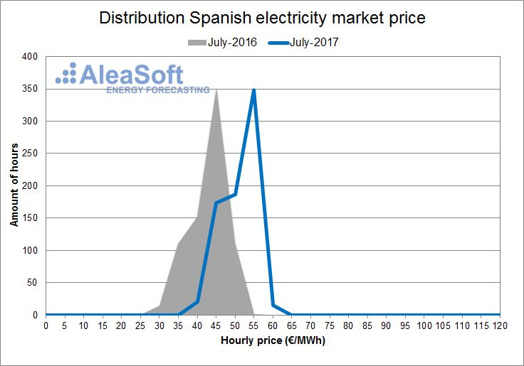 AleaSoft - july - Distribution of the hourly price of the Spanish day-ahead market