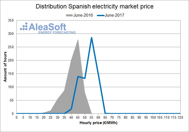 AleaSoft - June - Distribution of the hourly price of the Spanish day-ahead market