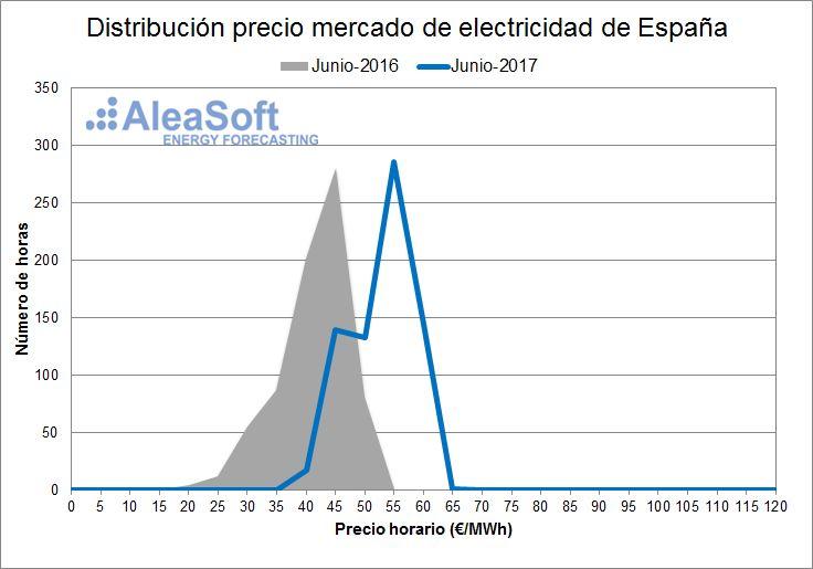 AleaSoft - Distribución de precios del mercado diario eléctrico español - Junio