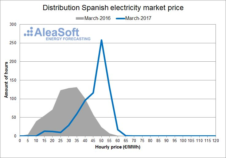 AleaSoft - March - Distribution of the hourly price of the Spanish day-ahead market