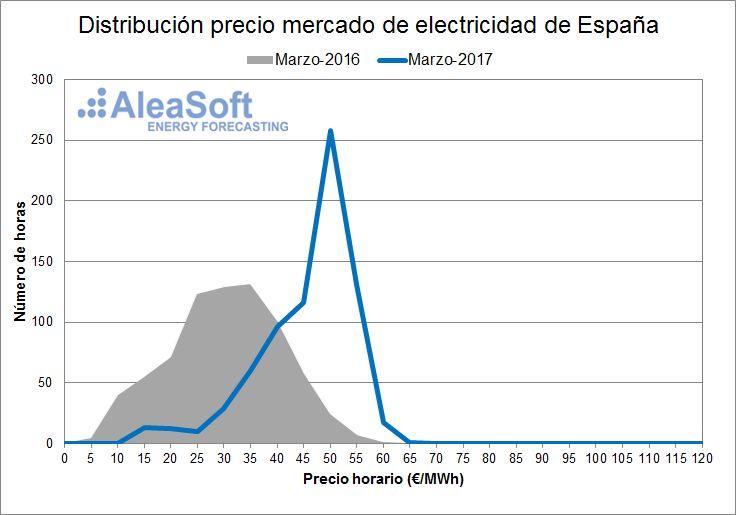 AleaSoft - Distribución de precios del mercado diario eléctrico español - Marzo