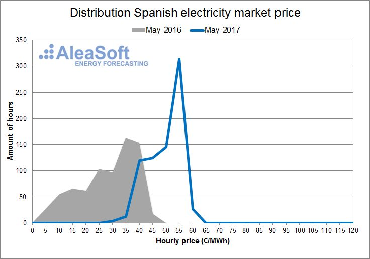 AleaSoft - May - Distribution of the hourly price of the Spanish day-ahead market
