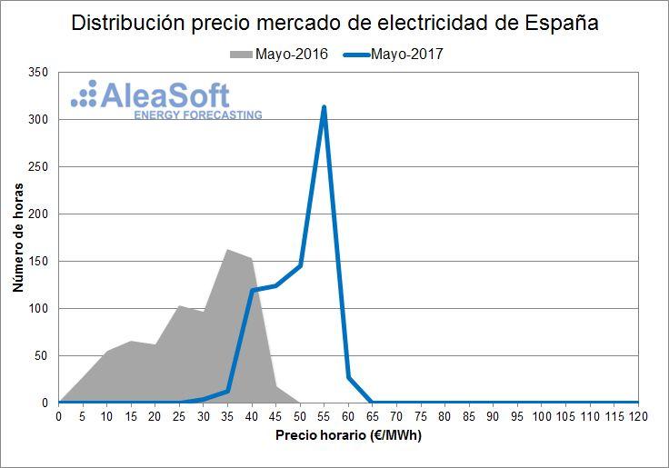 AleaSoft - Distribución de precios del mercado diario eléctrico español - Mayo