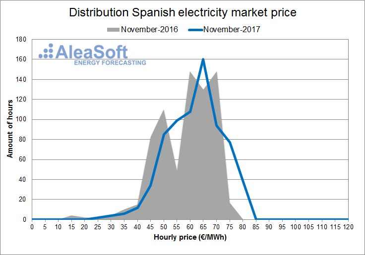 AleaSoft - November - Distribution of the hourly price of the Spanish day-ahead market