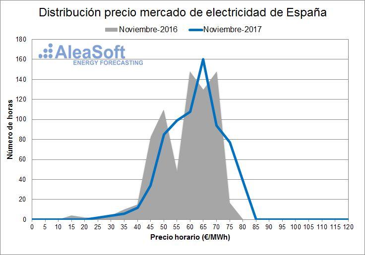 AleaSoft - Distribución de precios del mercado diario eléctrico español - Noviembre