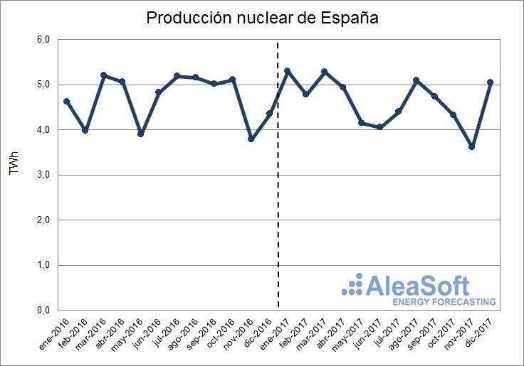 AleaSoft - Producción nuclear de España
