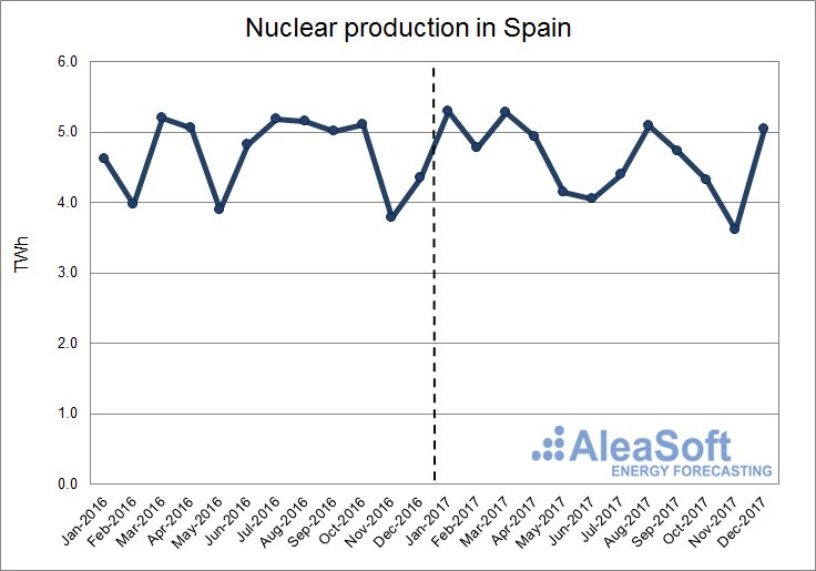 AleaSoft - Nuclear production in Spain