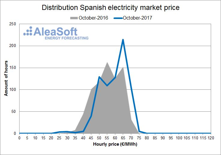 AleaSoft - October - Distribution of the hourly price of the Spanish day-ahead market