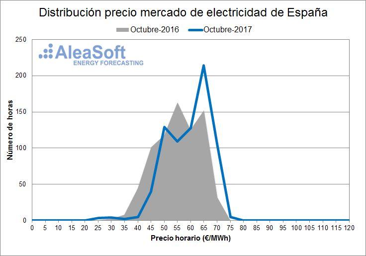 AleaSoft - Distribución de precios del mercado diario eléctrico español - Octubre