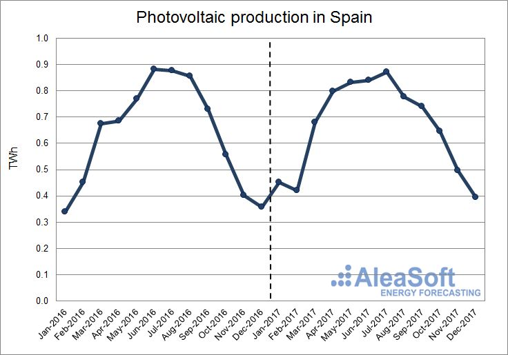 AleaSoft - Photovoltaic production in Spain