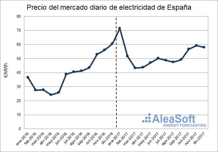 AleaSoft - Precios del mercado diario eléctrico español
