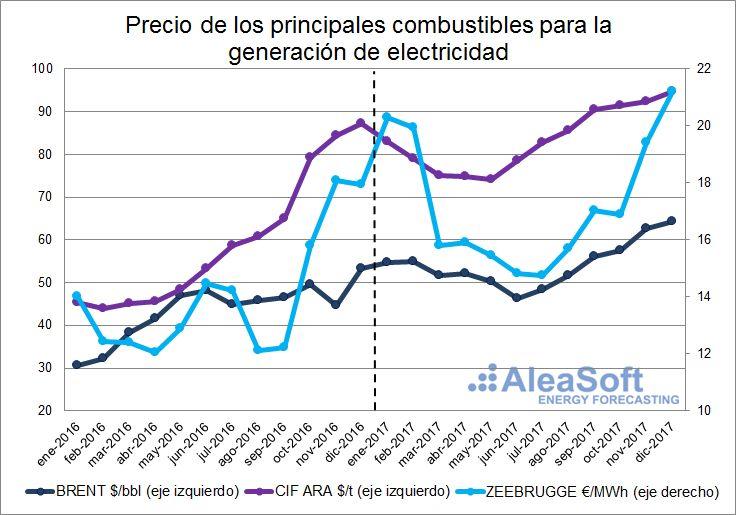 AleaSoft - Precios de principales combustibles para generación de electricidad