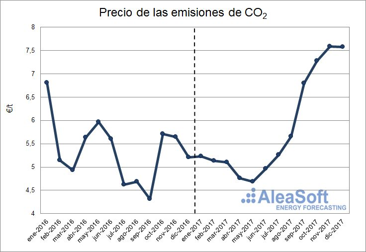 AleaSoft - Precios de los derechos de emisiones de CO2