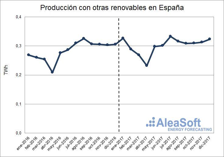 AleaSoft - Producción con otras renovables de España