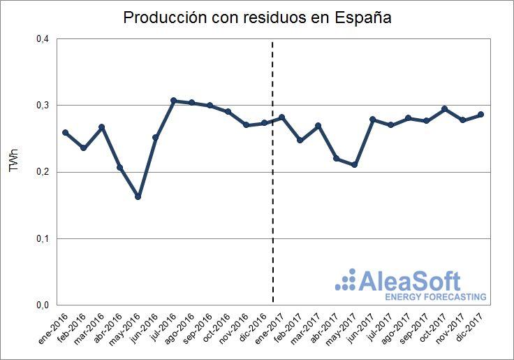 AleaSoft - Producción con residuos de España