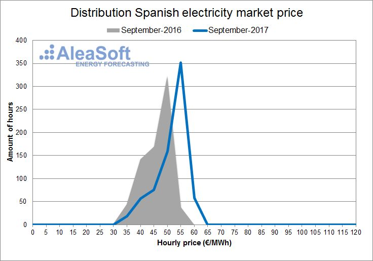 AleaSoft - September - Distribution of the hourly price of the Spanish day-ahead market