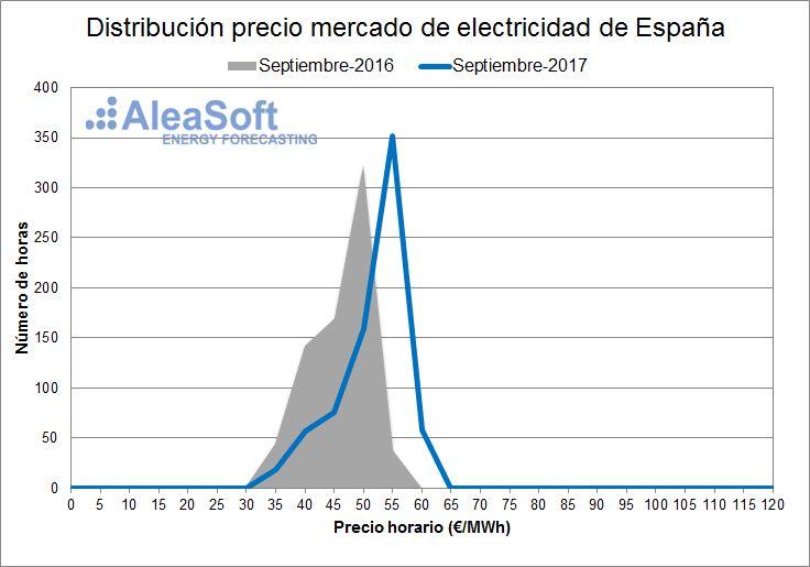 AleaSoft - Distribución de precios del mercado diario eléctrico español - Septiembre
