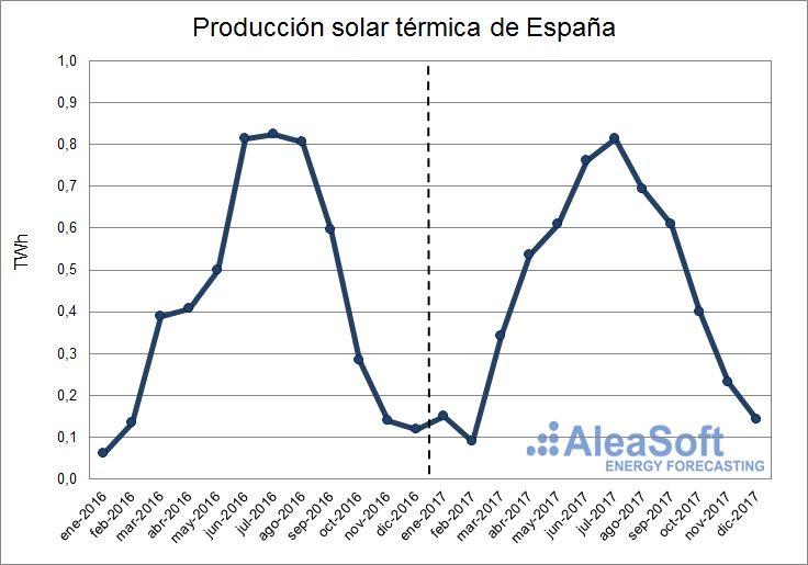 AleaSoft - Producción solar térmica de España