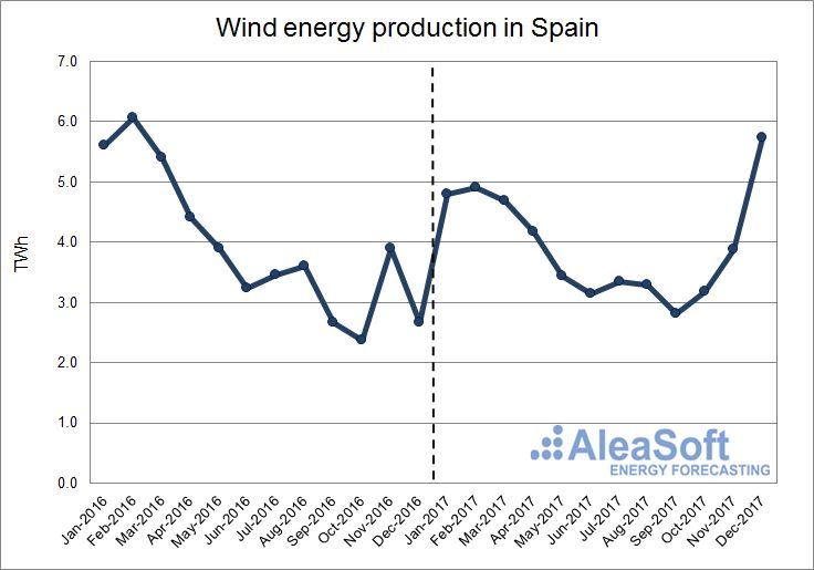 AleaSoft - Wind energy production in Spain