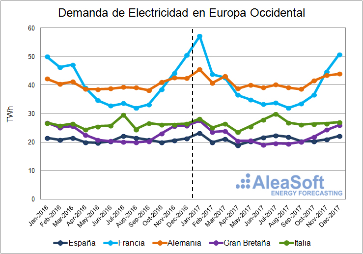 AleaSoft - Demanda eléctrica mensual en Europa Occidental (2016 y 2017)