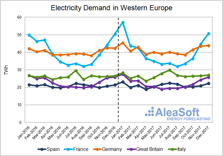 AleaSoft - Monthly electricity demand in Western Europe (2016 y 2017)