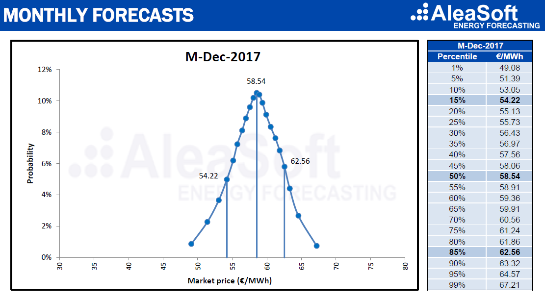 AleaSoft - Price forecasts for December-2017 with their corresponding percentiles.