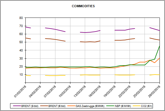 report european energy market prices for the month of February 2018