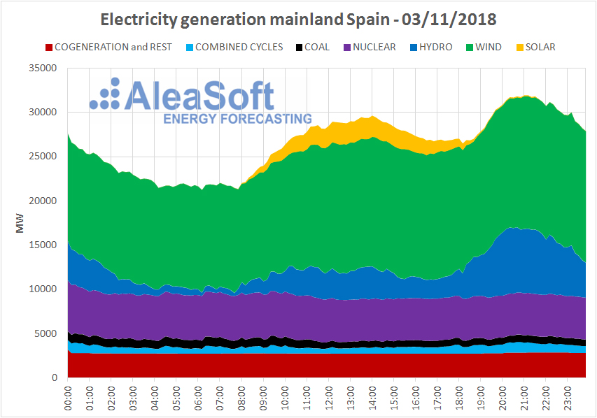 AleaSoft - Electricity generation mailand Spain