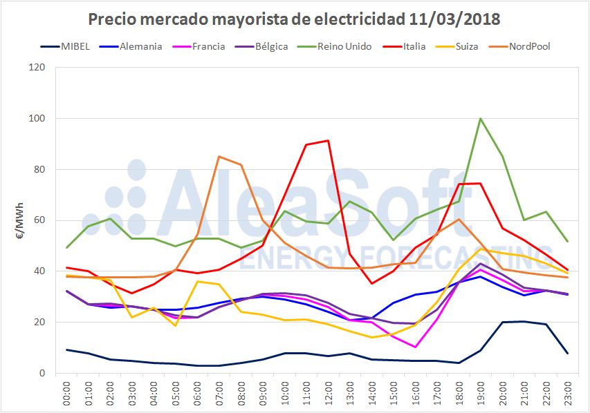 AleaSoft - Precio mercado mayorista de electricidad