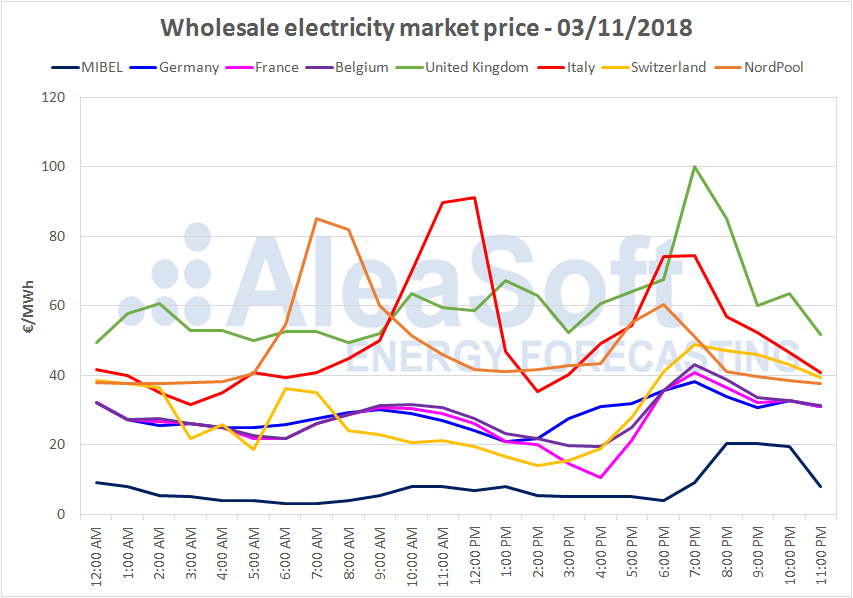 AleaSoft - Wholesale electricity market price
