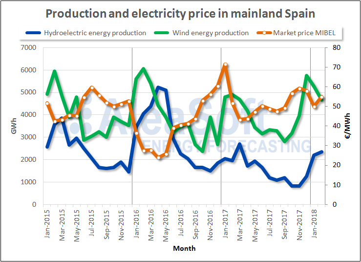 AleaSoft - Production and electricity price in mainland Spain
