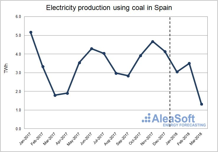 AleaSoft - Electricity production using coal in Spain